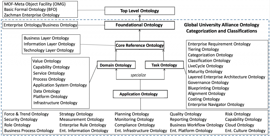 AID Developed Ontologies