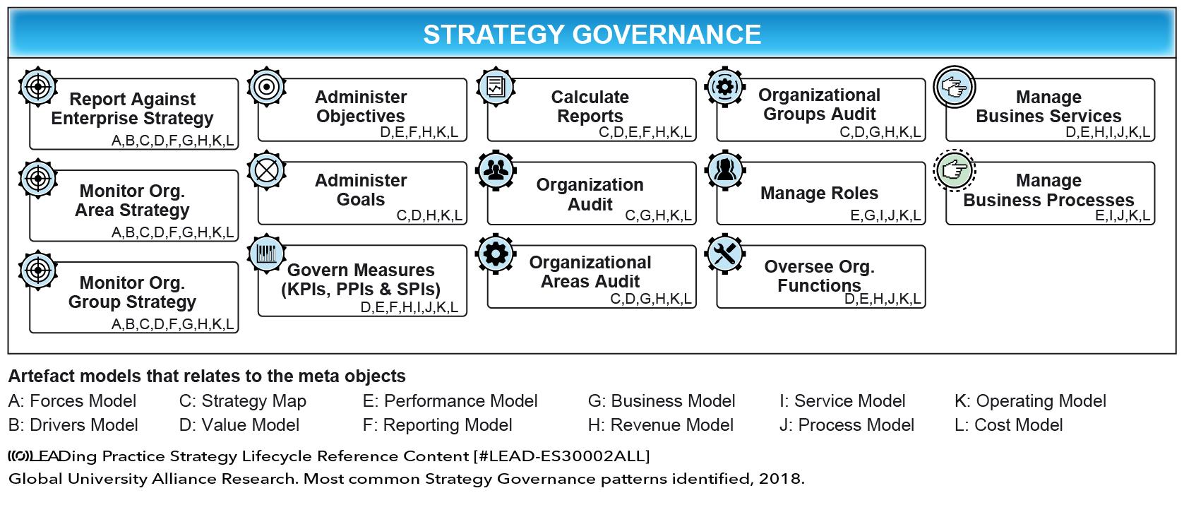 STRATEGY GOVERNANCE