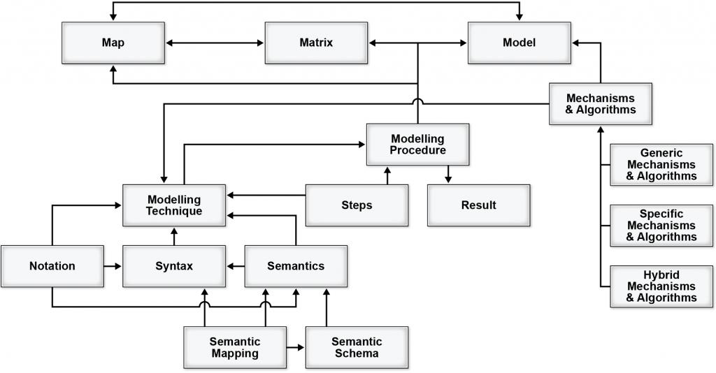 Enterprise Ontology Concept