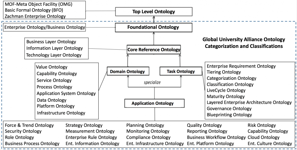 Global University Alliance Ontology Categorization and Classifications
