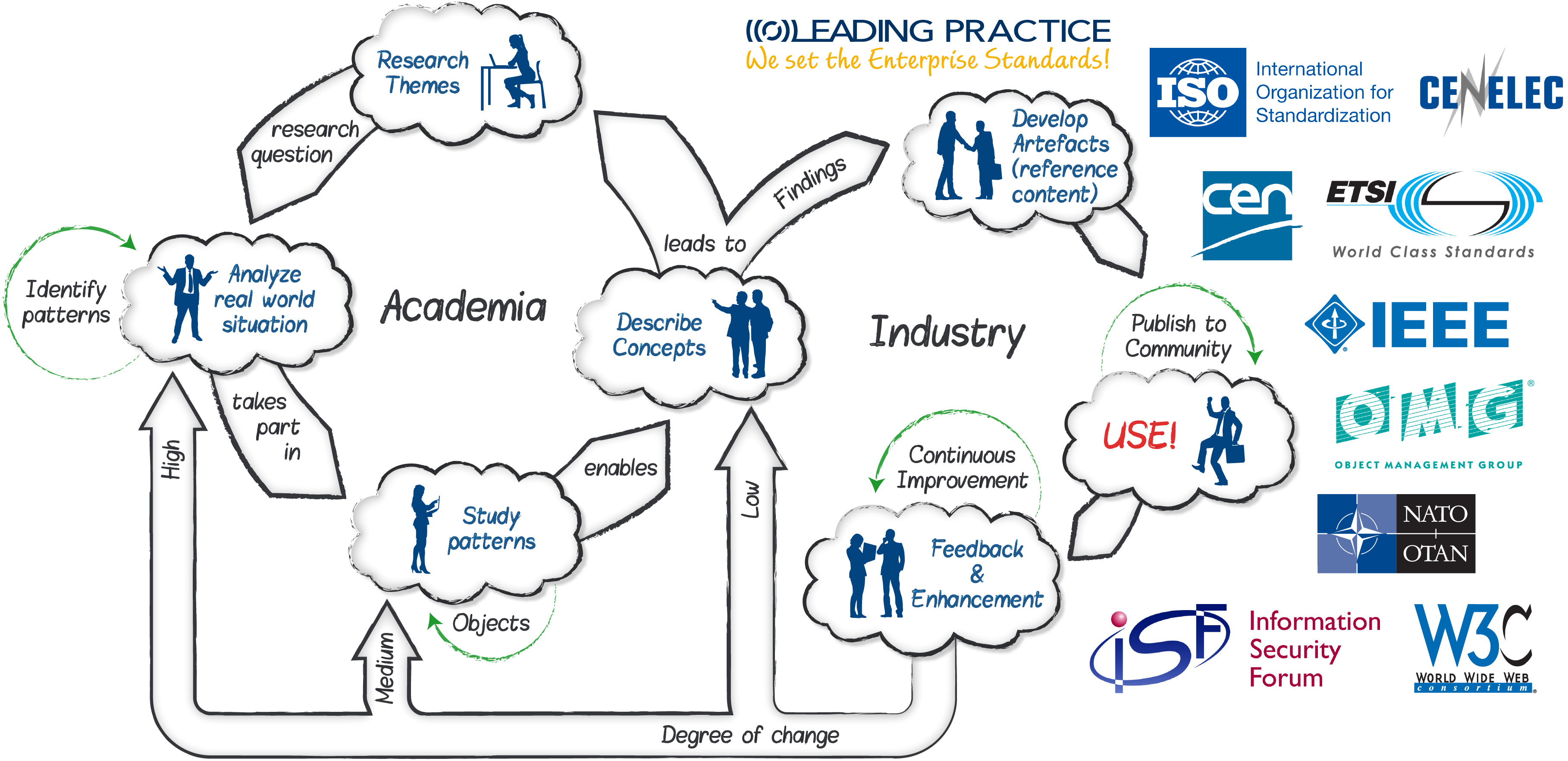 Figure 1: Overview of the Academia Industry Research (AIR) loop.