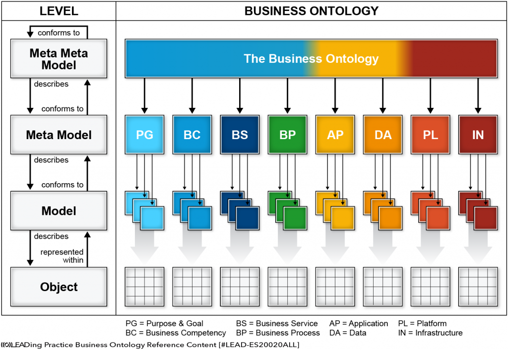 Business Ontology Concept