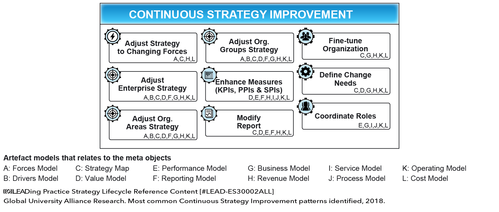 CONTINUOUS STRATEGY IMPROVEMENT
