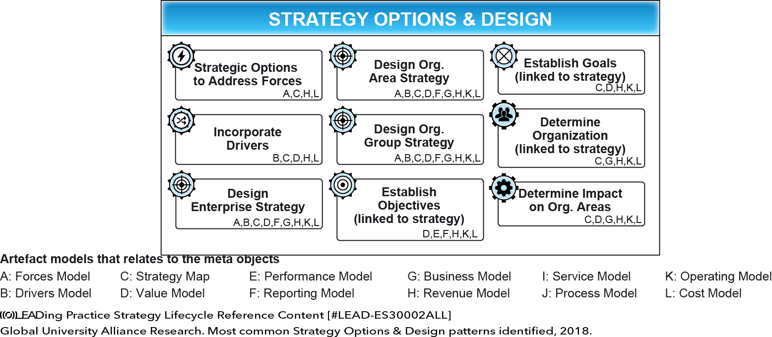 STRATEGY OPTIONS & DESIGN