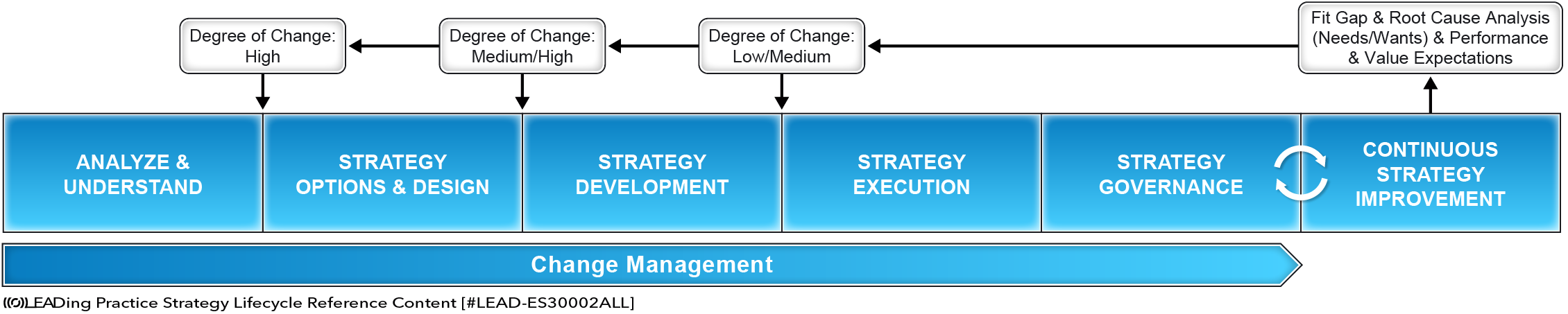 Strategy Lifecycle Overview
